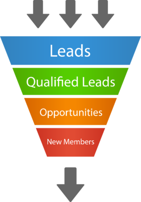 MembershipLeadFunnel